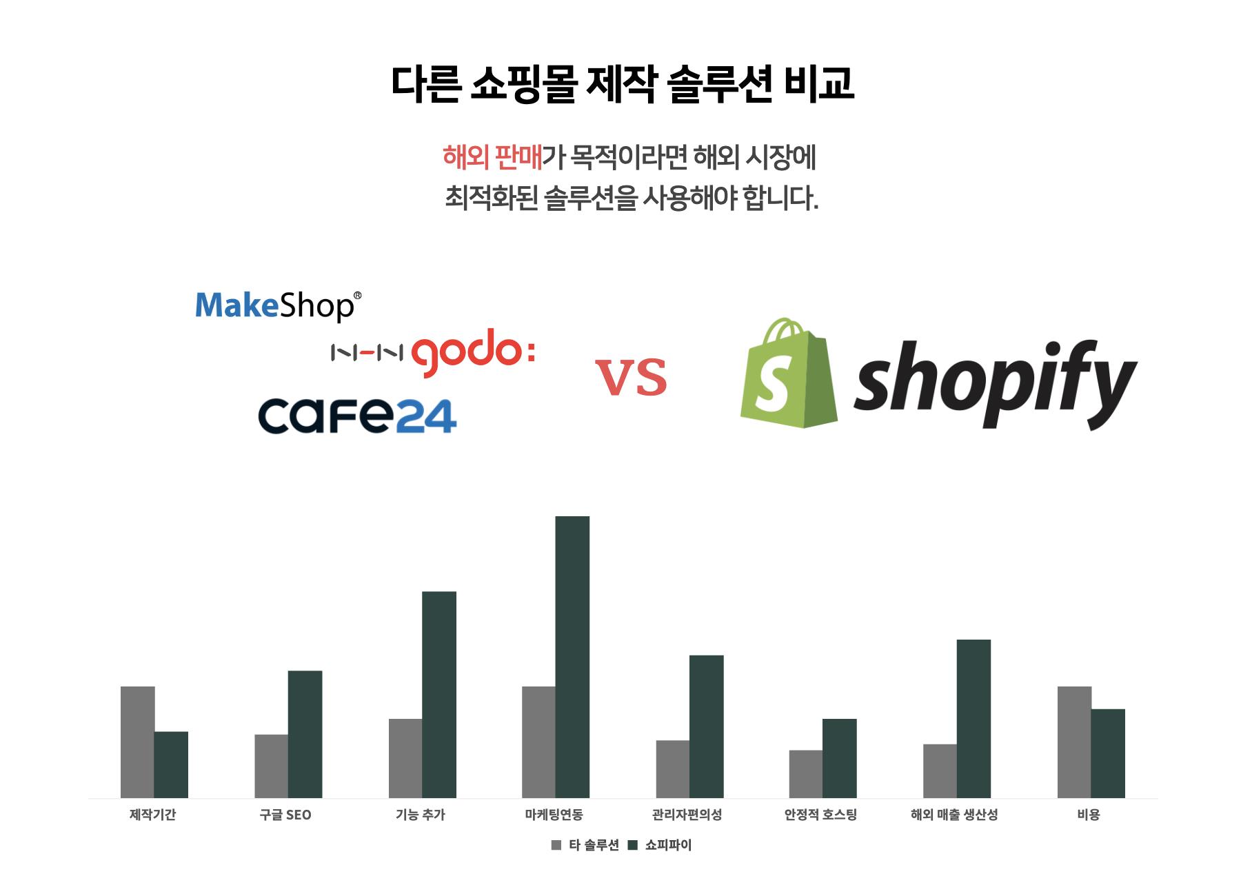 2021년-쇼피파이-글로벌-쇼핑몰-제작-타솔루션-대비-장단점-우수성